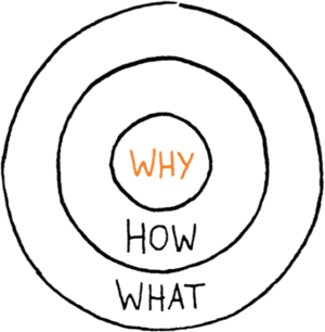 Image result for startwithwhy